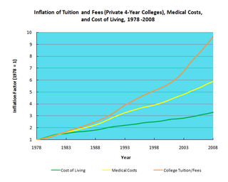 2. College has gotten expensive