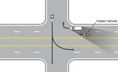 Do not try to back up in an effort to avoid blocking the intersection. Be alert for hidden vehicles when crossing multiple lanes.