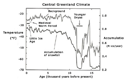 Figure 4: The history of temperature and the rate at which snow accumulated in central Greenland over the last 17,000 years.