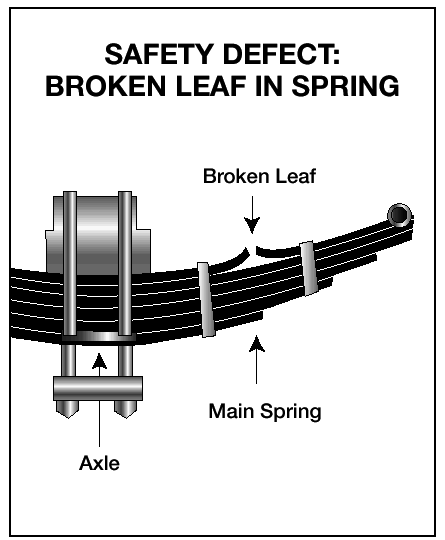 The suspension system holds up the vehicle and its load. It keeps the axles in place. Therefore, broken suspension parts can be extremely dangerous.