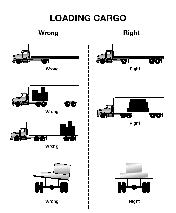 Overloading can have bad effects on steering, braking, and speed control. Overloaded trucks have to go very slowly on upgrades. Worse, they may gain too much speed on downgrades.