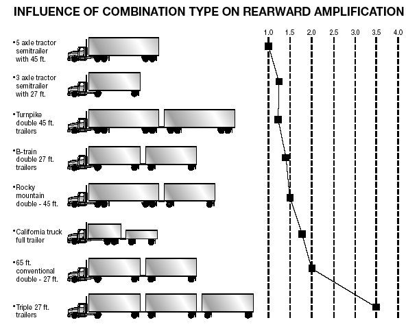 Figure 6.1 6.1.4 Railroad-highway Crossings Railroad-highway crossings can also cause problems, particularly when pulling trailers with low underneath clearance.
