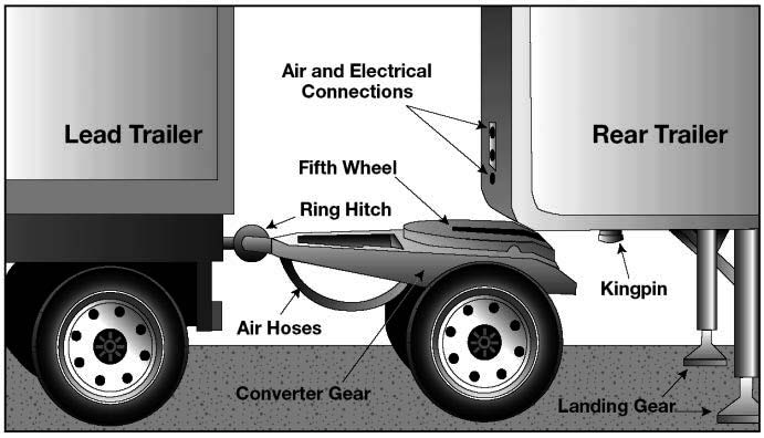 A converter gear on a dolly is a coupling device of one or two axles and a fifth wheel by which a semitrailer can be coupled to the rear of a tractortrailer combination forming a double bottom rig.