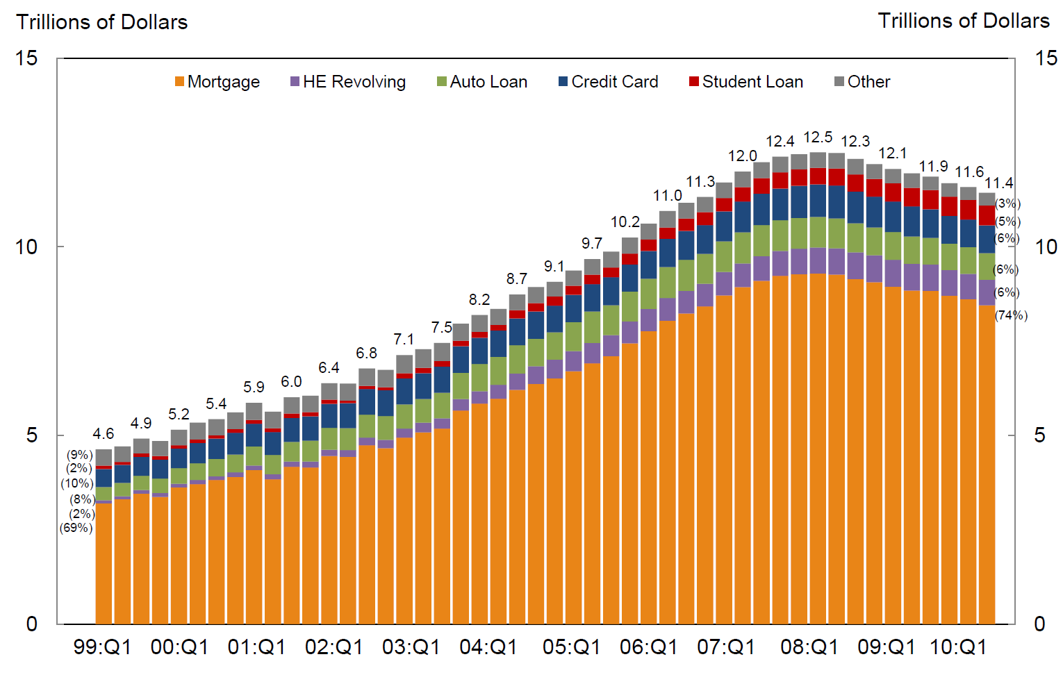 29 Total Household Debt Balance and Its Composition Source: Federal Reserve Bank of New York, Quarterly Report on