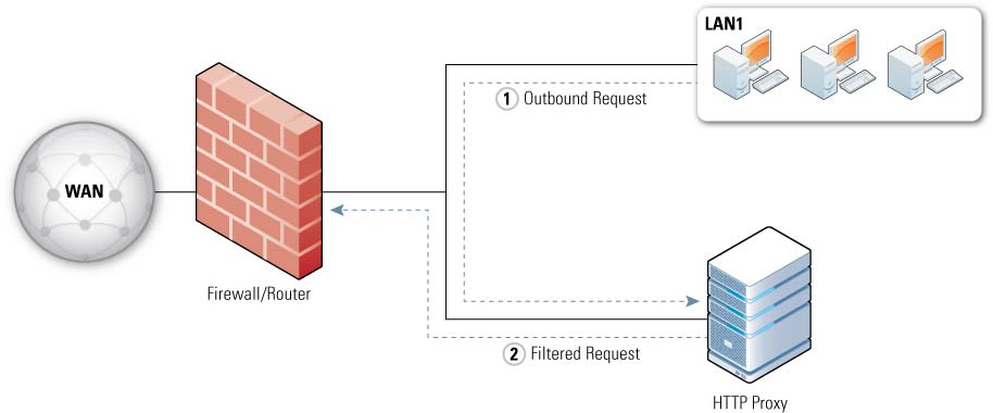 such as simply blocking traffic based on its source or destination, they are typically deployed behind traditional firewall platforms.