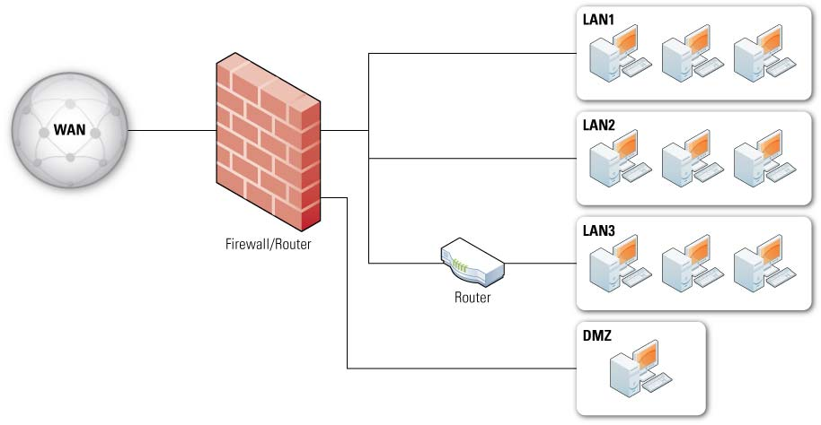 While no single technical definition exists for firewall DMZs, they are usually interfaces on a routing firewall that are similar to the interfaces found on the firewall s protected side.