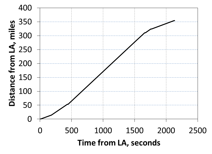 from Los Angeles departure. Figure 27.