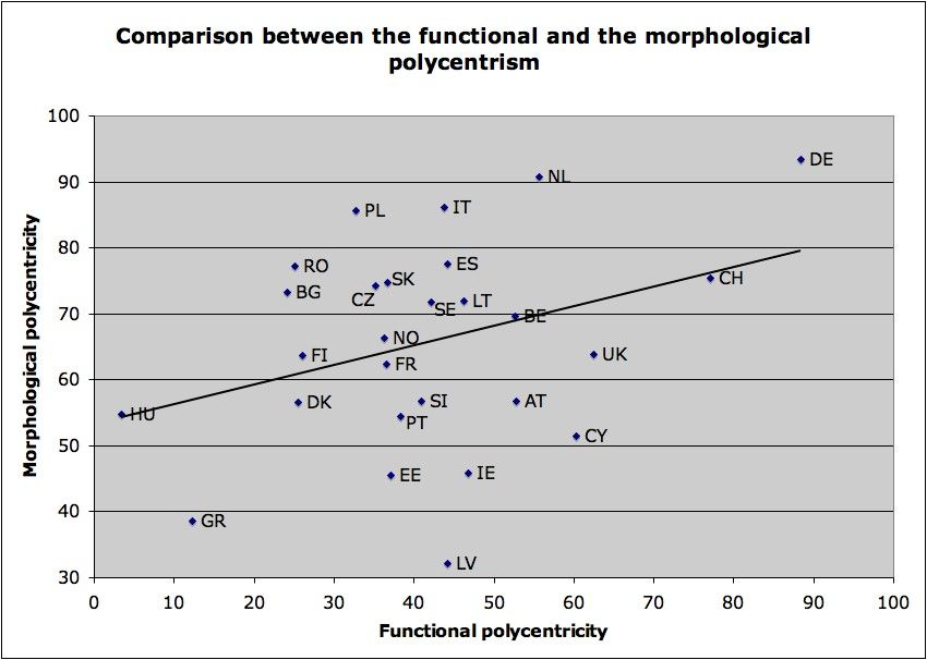 Figure 29 Bad correlation between morphological and functional polycentricity We can thus identify different kinds of countries, for instance : Strongly polycentric countries, as well from the