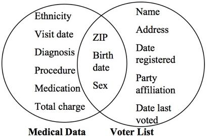 location ID where they lived), gender, and the full date of birth. The same triplet {ZIP code, gender, full date of birth} was also included also in other publicly available registers (e.g., the voter list) and could therefore be used by an academic researcher to link the identity of specific data subjects to the attributes in the released dataset.