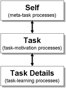 time constraints, and types of tasks such as physical, memory, knowledge, and vigilance tasks.