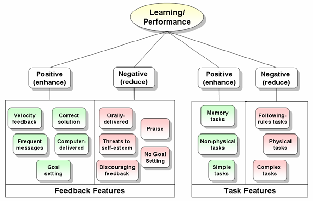 Figure 2. FI moderators and their relationships to learning/performance. 4.2 Bangert-Drowns, Kulik, Kulik, and Morgan (1991) Bangert-Drowns et al.