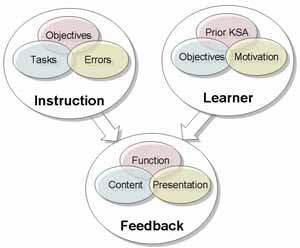 In general, they assert that designing and developing effective formative feedback needs to take into consideration instructional context, as well as characteristics of the learner, to provide