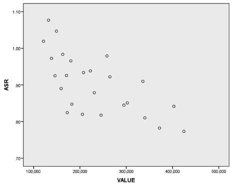 172 to 0.067. To illustrate the relative insensitivity of the PRB to outliers, consider table D-2.