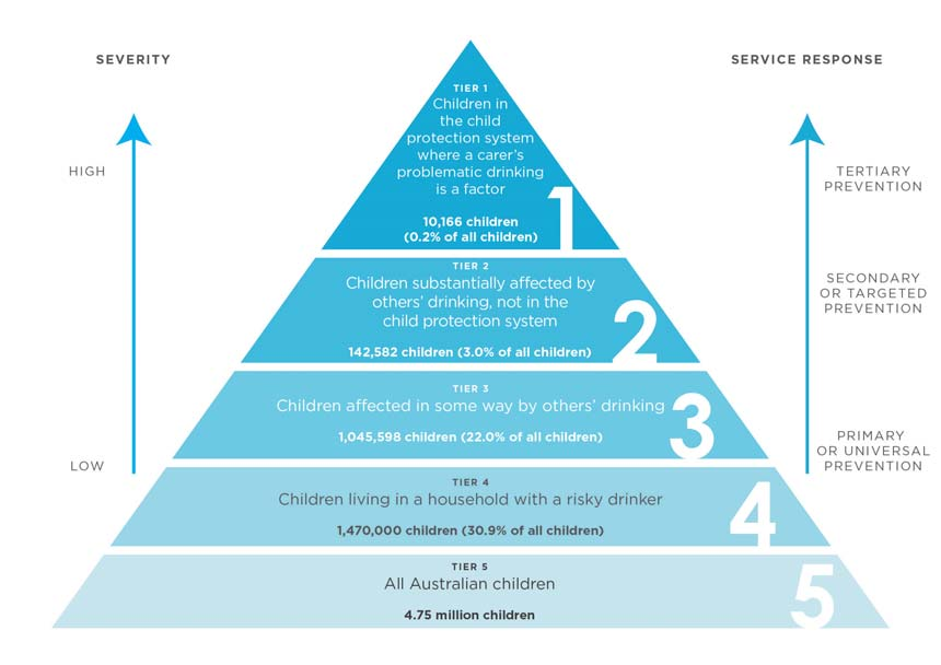10.3 A RESEARCH-BASED PUBLIC HEALTH MODEL OF CARE FOR FAMILIES AND CHILDREN AFFECTED BY OTHERS DRINKING This section introduces a pyramid model that describes both the problems associated with others