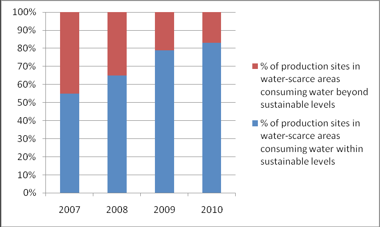Sustainability Today: The Readers Verdict Figure 7. Example of reporting on possible future ES indicator: Percentage of production sites under sustainable management.