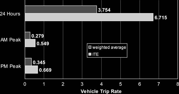 41 Figure 2.6. Comparison of weighted average vehicle trip rates: TOD housing and ITE estimates. 5000 400 T = Weekday Trip Ends 4000 3000 2000 1000 T=-523.7+5.262X R 2 =0.729 T = P.M.