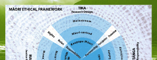28 The framework considers that both the research design and the cultural and social responsibility of the researchers have an immediate influence on the likely outcomes of the research project and