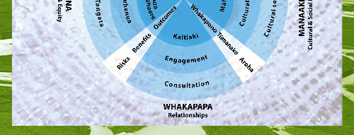 Figure 2: Māori ethical framework The Māori ethics framework references four tikanga based principles (whakapapa (relationships), tika (research design), manaakitanga (cultural and social