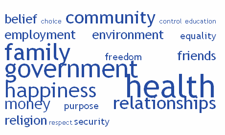 Figure 1 Commonly used words in the national well-being debate Source: Office for National Statistics While the debate revealed that there are some themes which are important to nearly all of us, it