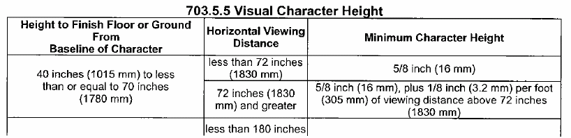 EXCEPTION: Where visual characters comply with 703.2 and are accompanied by braille complying with 703.3, they shall not be required to comply with 703.5.2 through 703.5.9. 703.5.1 Finish and Contrast.