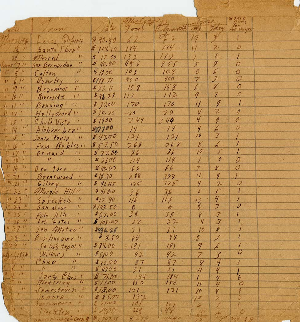 Analyzing Documents Activity: The Sioux City Ghosts Ledger from