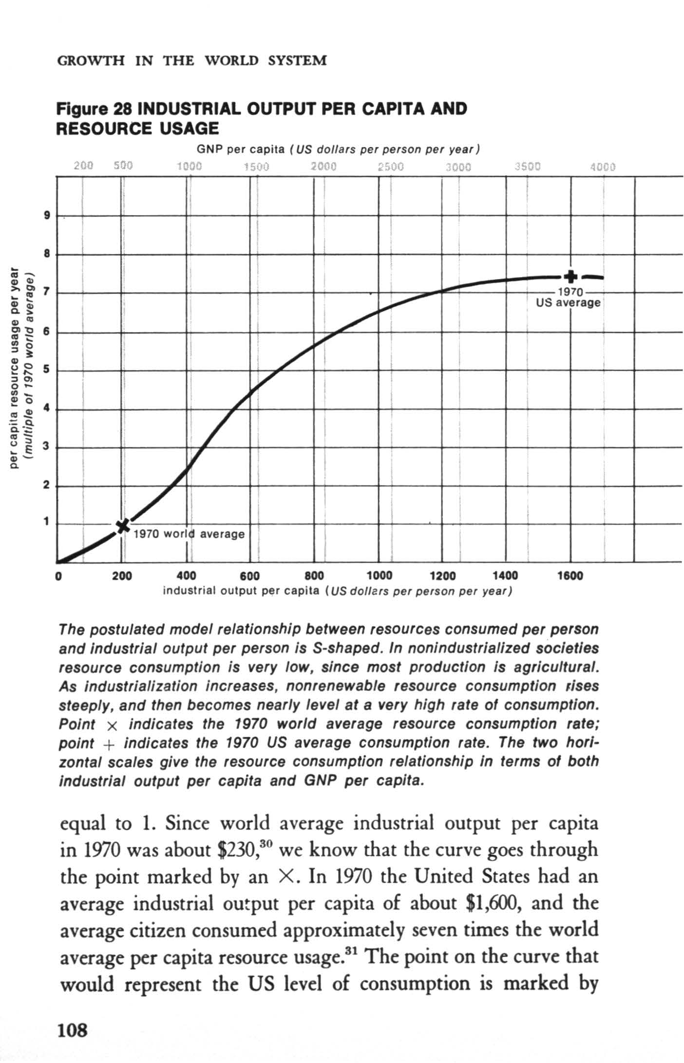 GROWTH N THE WORLD SYSTEM 2 Figure 281NDUSTRAL OUTPUT PER CAPTA AND RESOURCE USAGE GNP per capita (US dollars per person per year) 200 sao 1000 1500 2000 2500 3000 3500 4000 ' +- i US average i li /