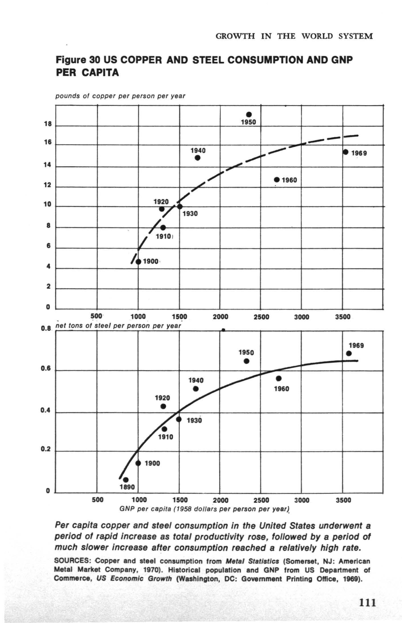 GROWTH N THE WORLD SYSTEM Figure 30 US COPPER AND STEEL CONSUMPTON AND GNP PER CAPTA 18 11 14 12 10 8 8 pounds ol copper per person per year 1920 v' 1930 /' 1a1o. 1950...,.,... --- 1940...- le 1989.