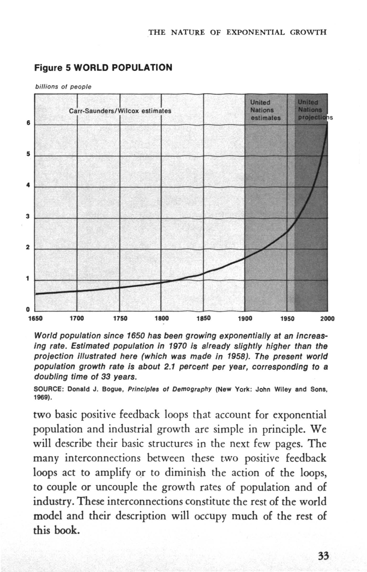 THE NATURE OF EXPONENTAL GROWTH Figure 5 WORLD POPULATON billions ol people 0 1650 1700 1750 1800 1850 1900 1950 2000 World population since 1650 has been growing exponentially at an ncreasing rate.