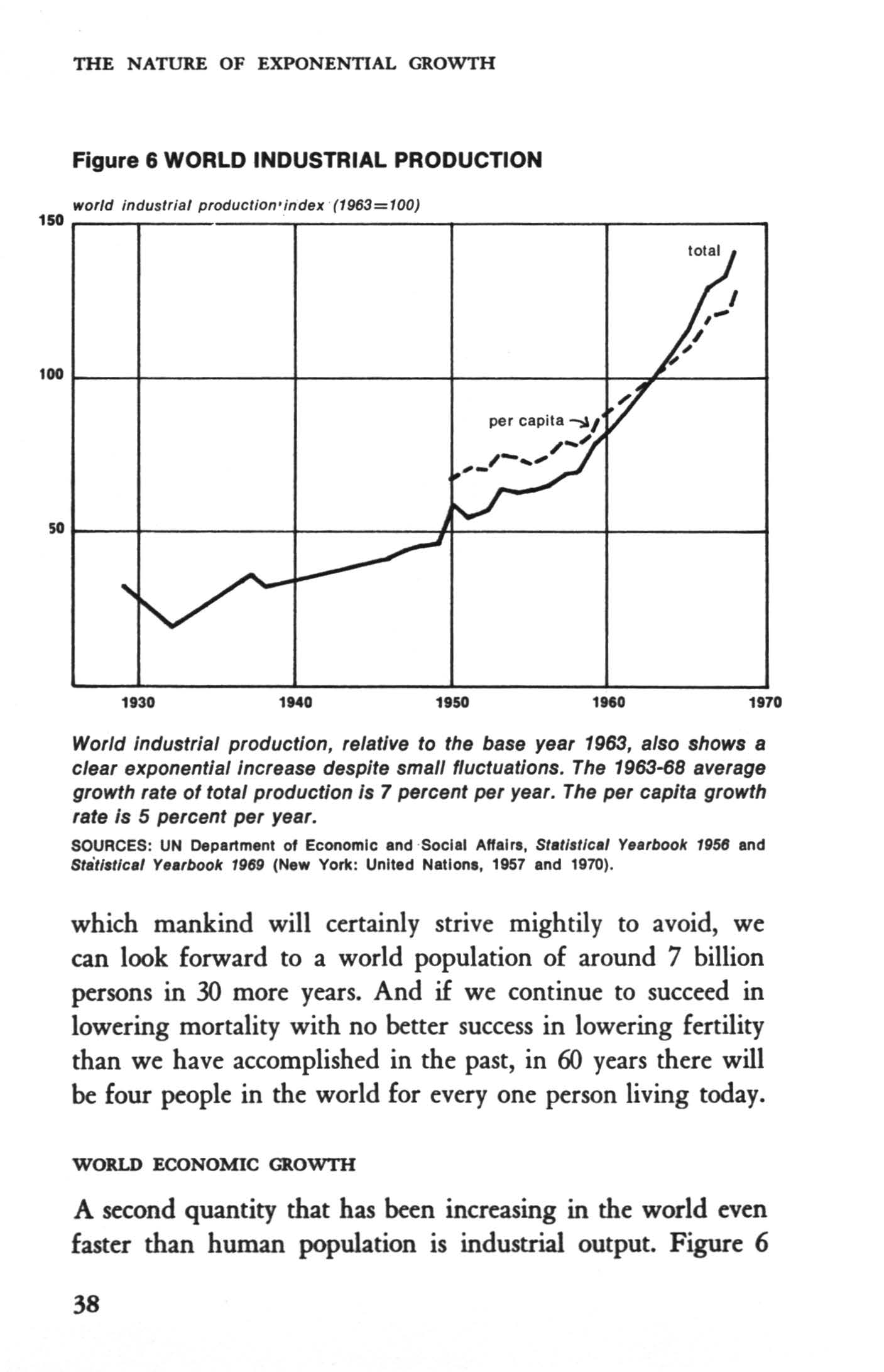 THE NATURE OF EXPONENTAL GROWTH Figure 6 WORLD NDUSTRAL PRODUCTON world industrial production index (1963=100) 1130 11140 18H 11160 1870 World industrial production, relative to the base year 1963,