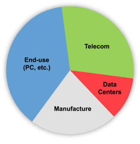 16 There are four main energy- consuming features of the ICT ecosystem: Public and private data centers which store, route and process information; Wired and wireless private and public networks,