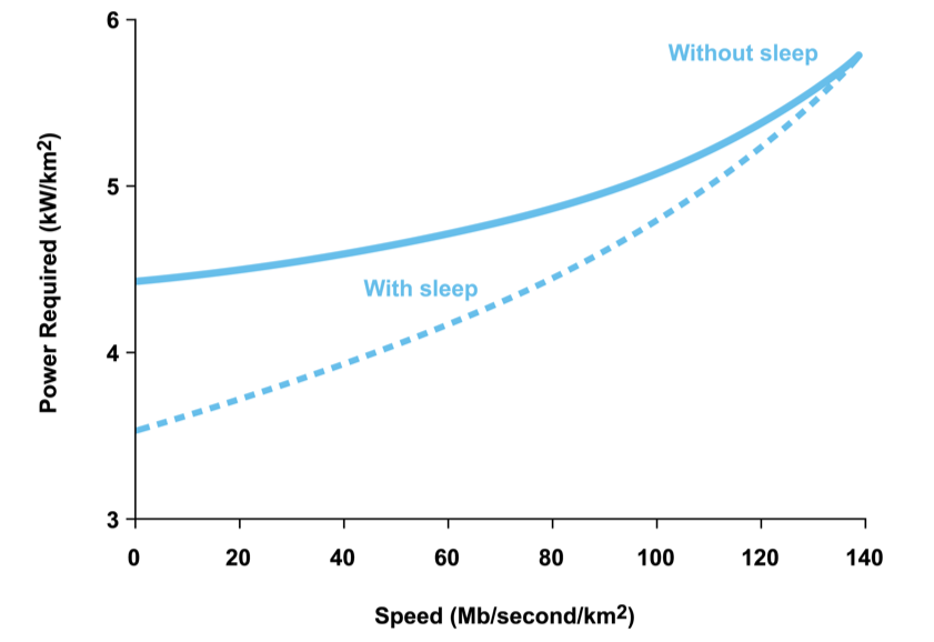 44 The Rising Share of Higher-Speed More Energy-Intensive Wireless Broadband Data Source: The Mobile Economy 2013, GSMA and ATKearney The world s wireless networks are transitioning to high-speed