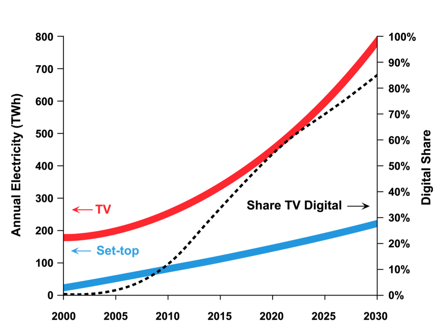 Digital TV is often (erroneously) allocated a minimal share of the ICT ecosystem s energy use.