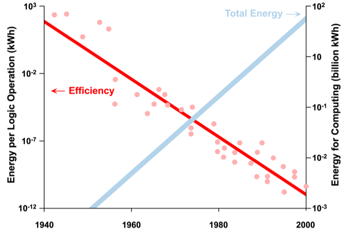 41 APPENDIX B - - THE IMPACT OF EFFICIENCY ON (ICT) ELECTRICITY DEMAND Improving the energy efficiency of ICT equipment will not halt growth in ICT electricity use.