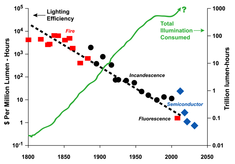 42 Efficiency improvements stimulate demand, a well- recognized economic principle and a familiar pattern in history. Illumination has followed a similar trajectory to data.