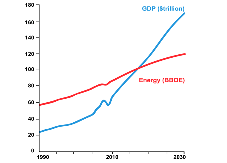 8 2. THE GLOBAL CONTEXT ENERGY DEMAND GROWS, BUT ELECTRICITY GROWS FASTER Energy forecasting has entered a new era driven by radical changes on both the demand and supply sides of the equation.
