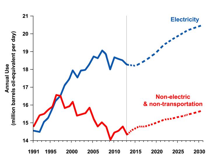 9 3. THE U.S. CONTEXT DEMAND FOR ELECTRICITY GROWS U.S. electric demand grew 30% over the past two decades and is forecast by the EIA to grow another 15% over the coming two.