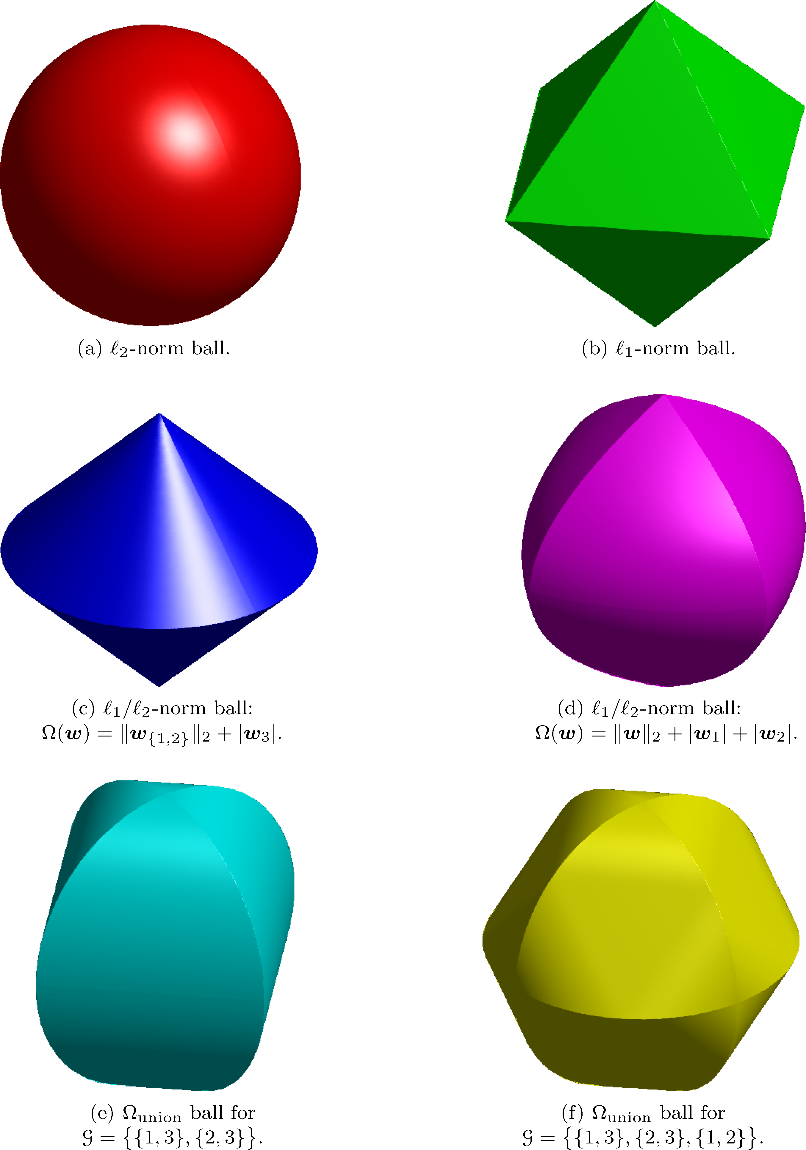 16 Introduction Fig. 1.4. Comparison between different balls of sparsity-inducing norms in three dimensions.