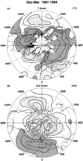 DECADAL VARIATIONS IN CLIMATE ASSOCIATED WITH NORTH ATLANTIC OSCILLATION 303 Figure 1.