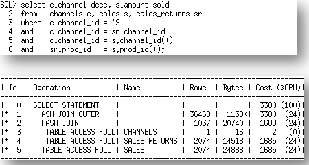 ANSI syntax results in a plan with a lateral view, which cannot be merged, thus limiting the join order In Oracle Database 12c, multi-table left outer join specified in Oracle syntax (+) are now