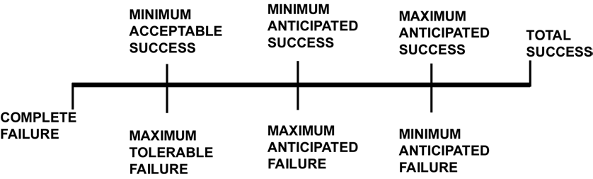 2.1 Success vs. Failure Approaches 2.