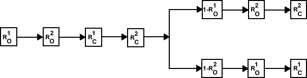 Path 3: P(Path 2) = 2(1-R O )(R O R C ) 2 One valve fails to open on the second cycle but the other valve functions properly for both cycles.