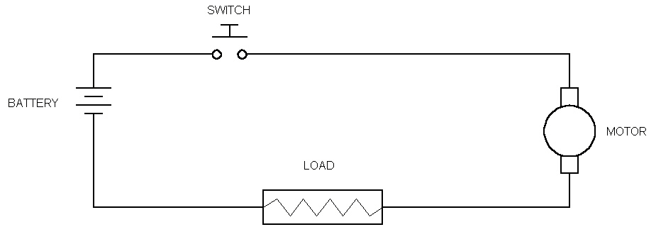 To illustrate Ground Rule II, consider the simple motor-switch-battery circuit depicted in Figure 4-17. Figure 4-17. Simple Motor-Switch-Battery System The system can exist in two states: operating and standby.