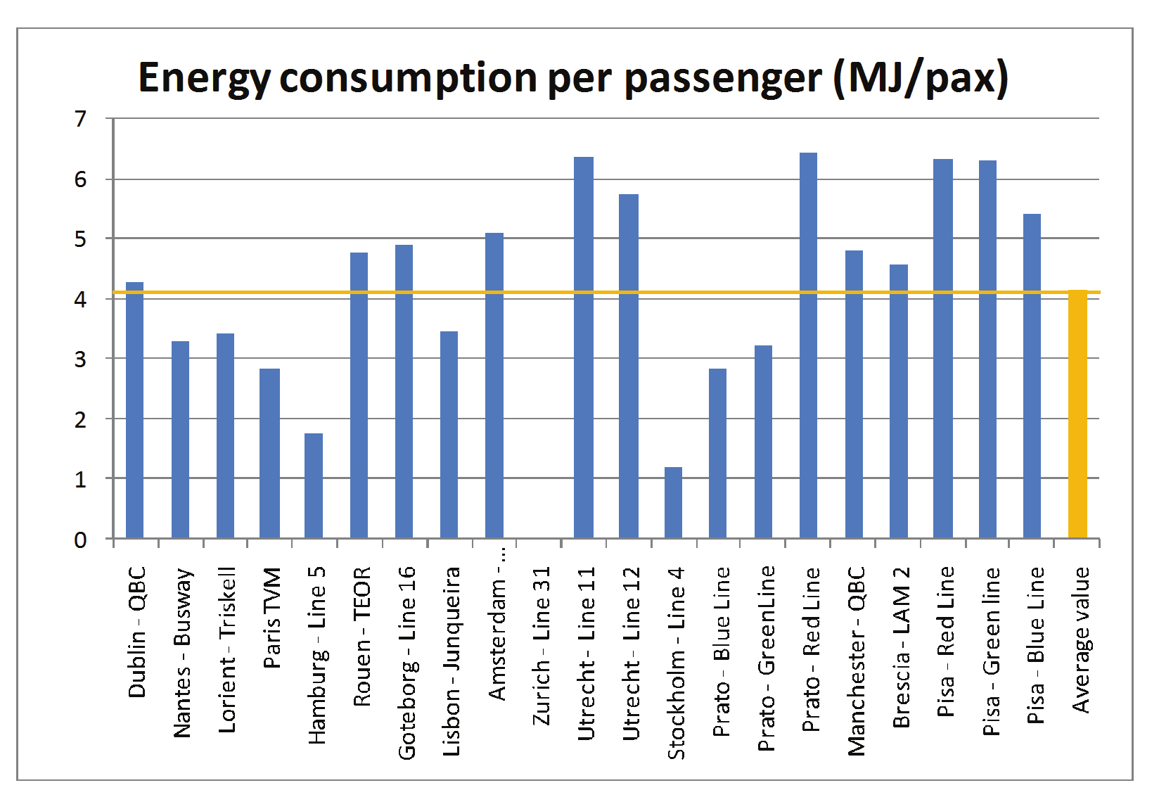 computed and presented. (reference Energy consumption by BHLS Vehicles, report from a short mission lead by the University Calabria, in the CD).