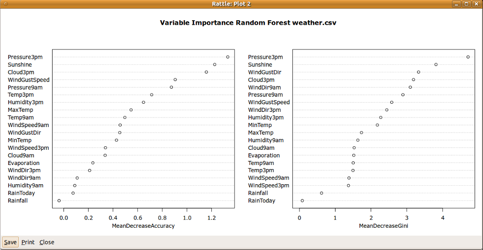 12.4 Tutoria Exampe 255 Figure 12.2: Two measures of variabe importance as cacuated by the random forest agorithm.