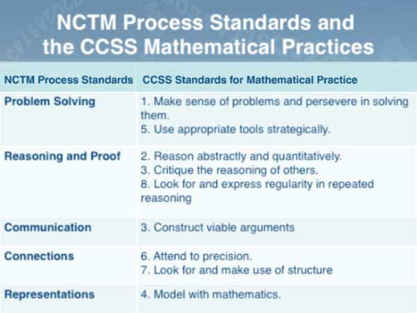 National Council of Teachers of Mathematics (NCTM) Process Standards and the Common Core State Standards for Mathematics From NCTM Action on the Common Core State Standards for Mathematics by NCTM