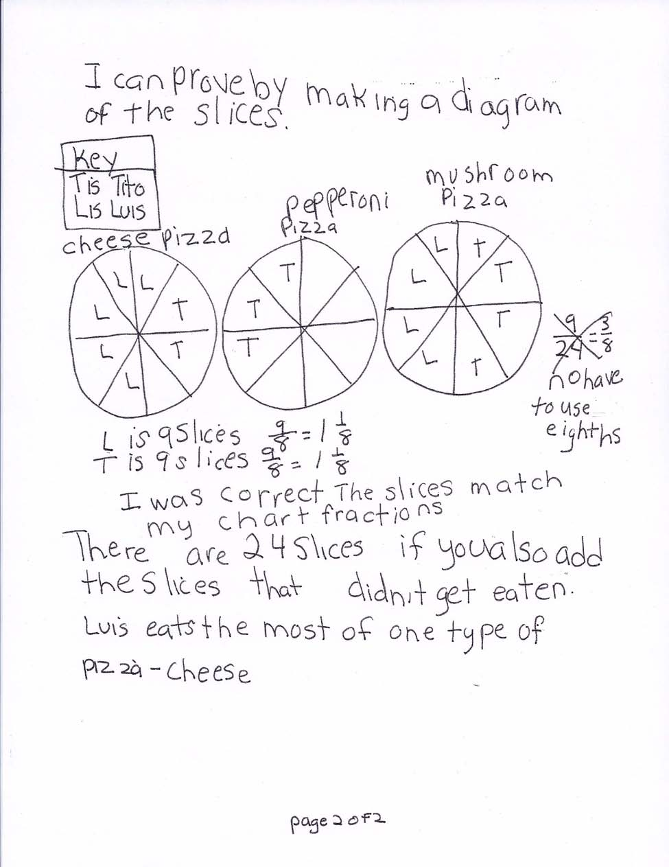 The student models with mathematics. The chart is accurate with all columns labeled and all data accurate. The area model/diagram of the pizzas are accurate, labeled, and a key defines Tito and Luis.