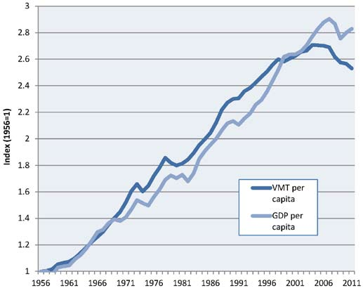 Figure 8. Trends in Per-Capita Vehicle-Miles Traveled and Real Gross Domestic Product 63 For decades, economic growth and vehicle travel were closely correlated.