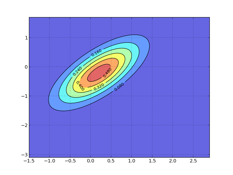2.7. A FIRST LOOK AT THE KALMAN FILTER 163 Figure 2.
