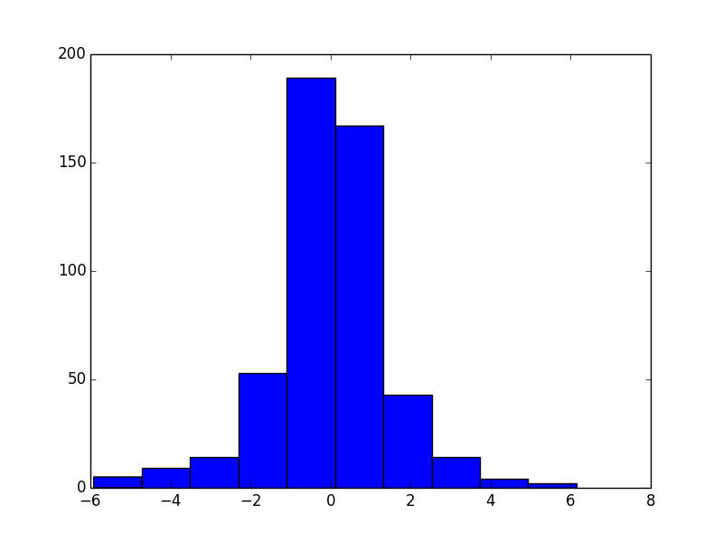 "1.2. AN INTRODUCTORY EXAMPLE 29 julia> Pkg.add(""Distributions"") Here s the code using PyPlot using Distributions function plot_histogram(distribution, n) epsilon_values = rand(distribution, n) PyPlot."