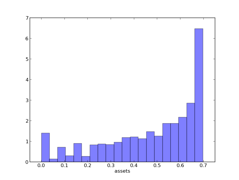 3.6. OPTIMAL SAVINGS 300 Hence to approximate the stationary distribution we can simulate a long time series for assets and histogram, as in the following figure Your task is to replicate the figure